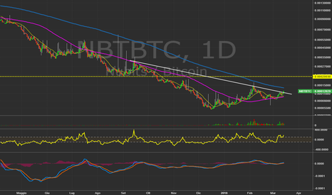NBTBTC: $NBTBTC - Daily.