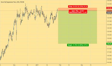 EURJPY: Volatility analytics