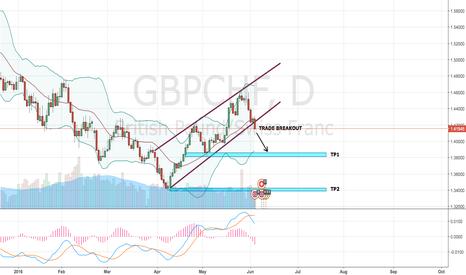 GBPCHF: GBP/CHF - Short