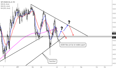 USOIL: Return of Oil?