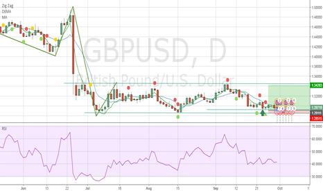 GBPUSD: Daily box Range strategy.