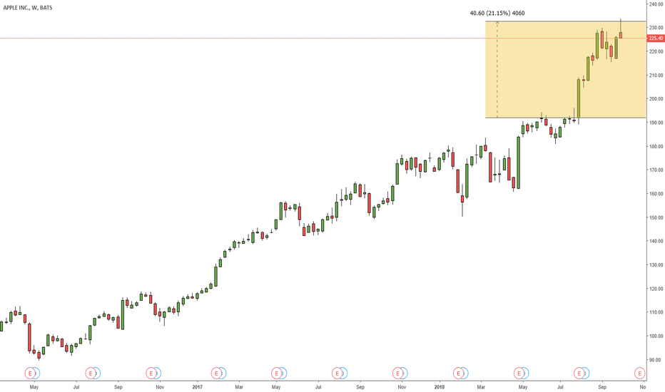 AAPL: APPLE LOOK LIKE TOP DONE
