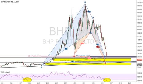 BHP: NYSE BHP Billiton