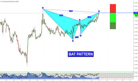 EURCAD: Bat Pattern at market!