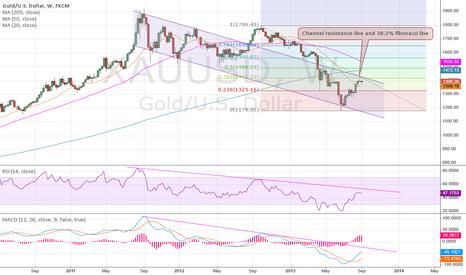 XAUUSD: Gold Weekly update