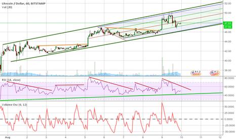 LTCUSD: LTC stabilized, enters the trend channel