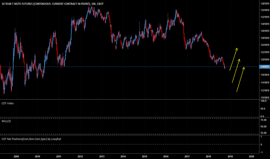 ZN1!: 10y Treasury US LONG