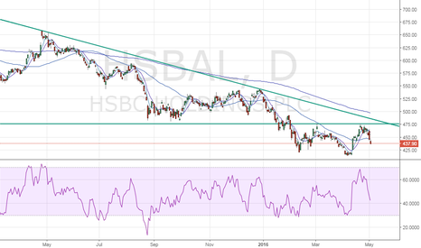 HSBA: HSBC Holdings PLC – Bears in control, but watch out for inverse