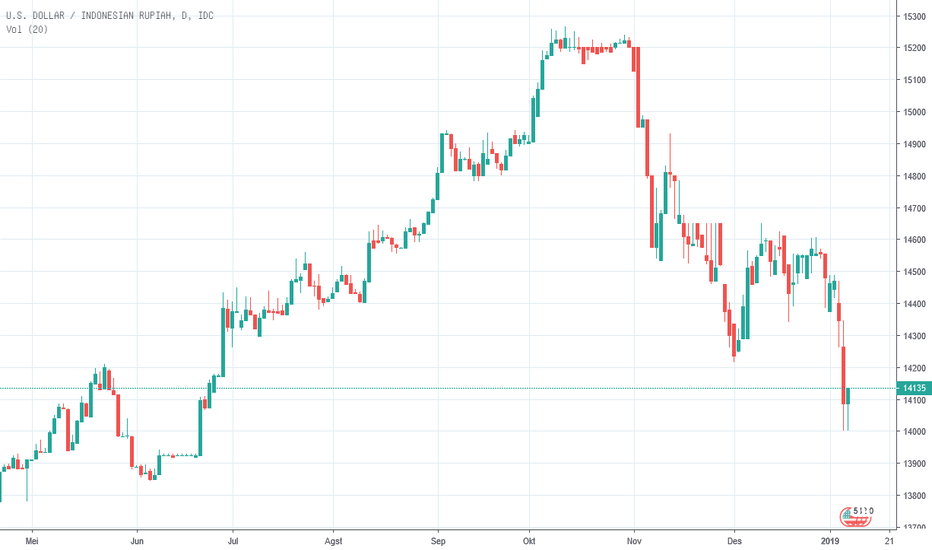Chart USD IDR — Dollar A S / Rupiah Indonesia — TradingView