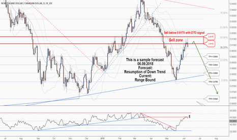 NZDCAD: Another trading opportunity to sell in NZDCAD.