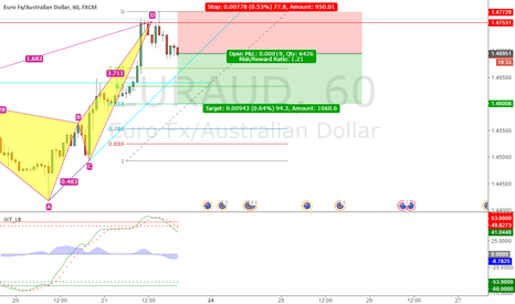 EURAUD: CRAB PATTERN