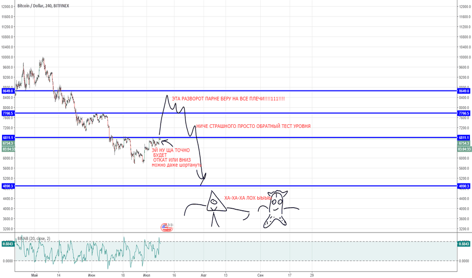 BTCUSD: BTC TRADERS ANd ILLUMINATES