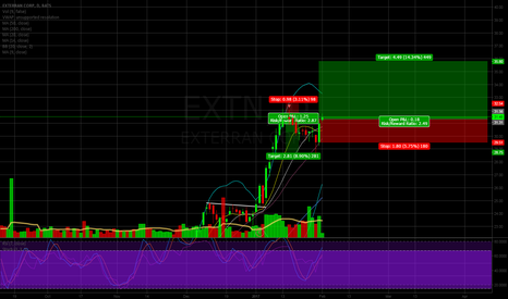 EXTN: EXTN Breakout remounting nicely.