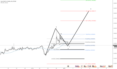 EURUSD: EU on W2