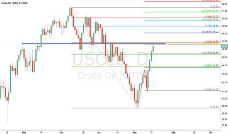 USOIL: usoil sell at 46.57-46.79