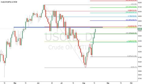USOIL: usoil sell at 46.57-46.79