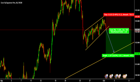 EURJPY: Sell Entry EURJPY @ 132.592