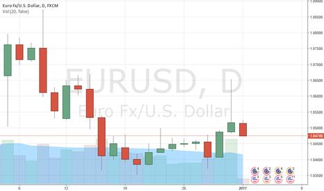 EURUSD: EUR/USD: Friday's jump triggered sell order at 1.0590