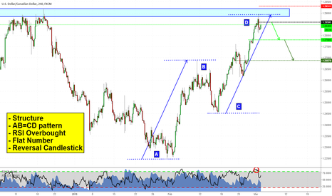 USDCAD: Bunch of clues on USDCAD