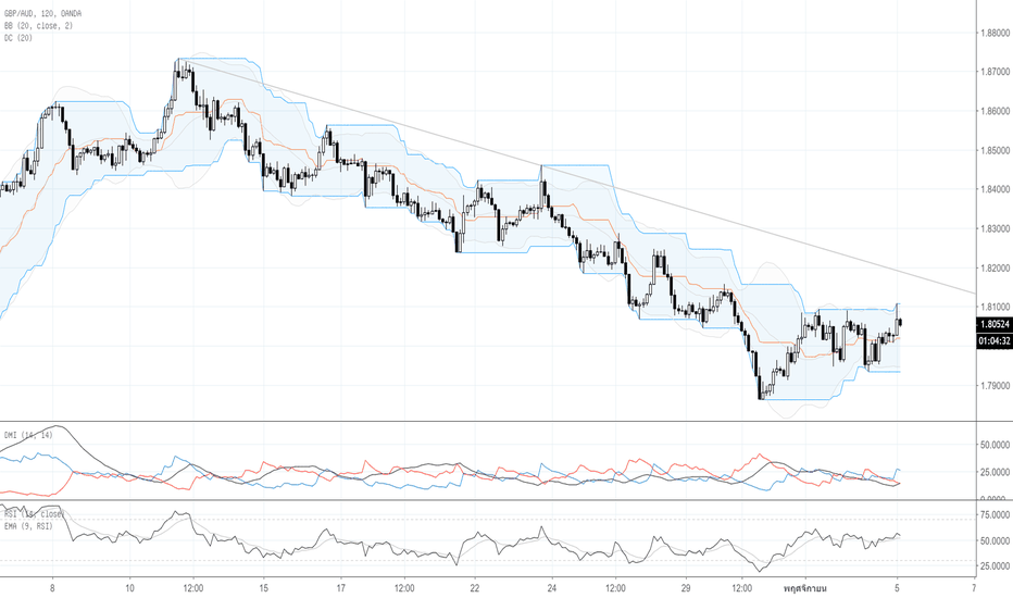 GBPAUD: Por : Technical Analysis
