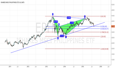 EPHE: EPHE Bearish Bat