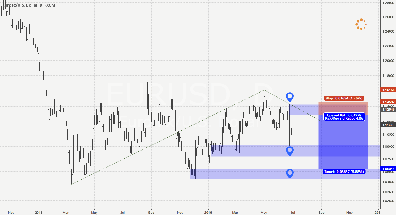 EurUsd Daily Supply and Demand analysis. Short opportunity.