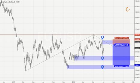 EURUSD: EurUsd Daily Supply and Demand analysis. Short opportunity.