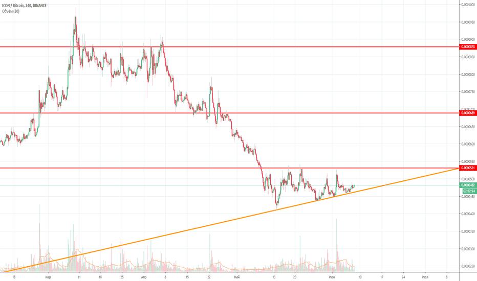 btc icx tradingview