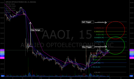 AAOI: $AAOI Chart Swing Trade Set-Up, Check out the range in this one.