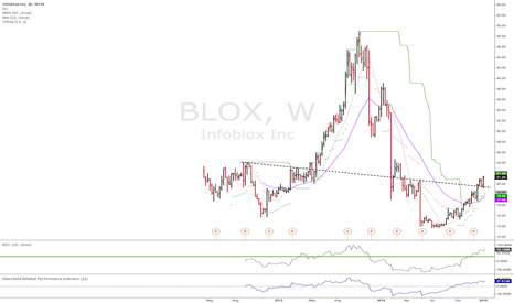 BLOX: BLOX weekly momo breakout long