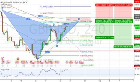 GBPUSD: GBPUSD Potential Bearish Gartley at Resistance