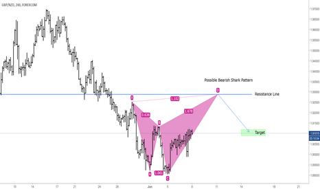 GBPNZD: GBPNZD Possible Bearish Shark Pattern [4hr Chart]