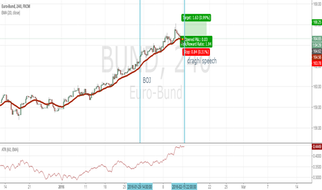BUND: Long EUR bond