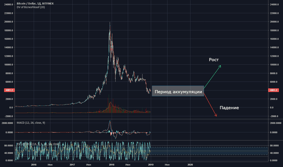 """BTCUSD: """"To the moon or To the ground'"""