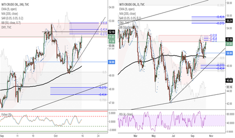 USOIL: USOIL (4h) - Oil is moving towards the resistance zone.
