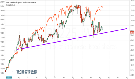 JPN225: SP500 or Nikkei, will Abenomix fail or what?