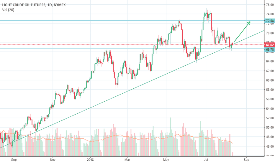 CL1!: Crude near its trend line support