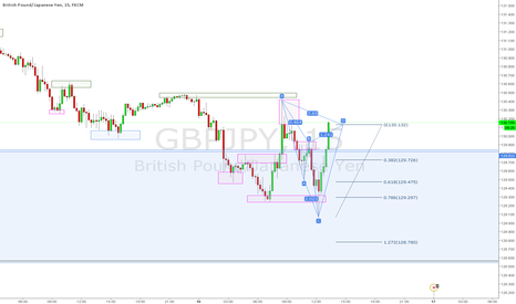 GBPJPY: Cypher Complete on GBPJPY 15 min