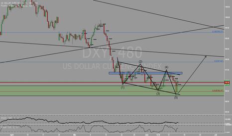 DXY: USD bullish selama tidak close dibawah 96.5