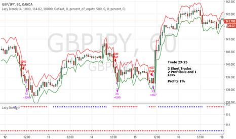 GBPJPY: June Trade 23-25 GBPJPY (Profit 1%)