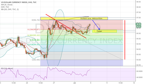 DXY: DXY REGULATION ZONE