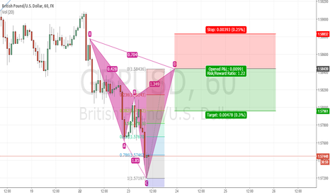 GBPUSD: CYPHER GBPUSD SHORT -  INVALID