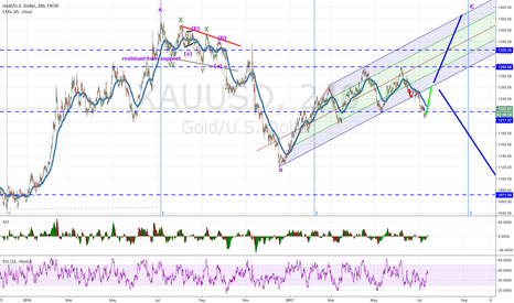 XAUUSD: gold either new high before lower or get rejected and lower