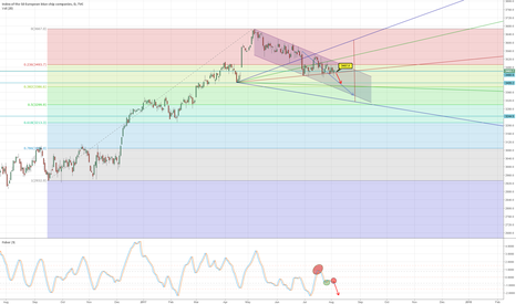SX5E: EUROSTOXX, in waiting for the break down of the 3457,