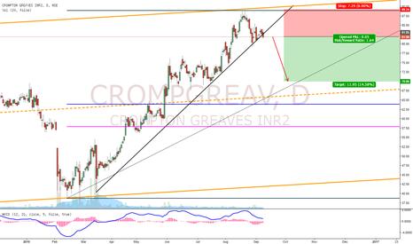 CROMPGREAV: CrompGreav Short Setup!!