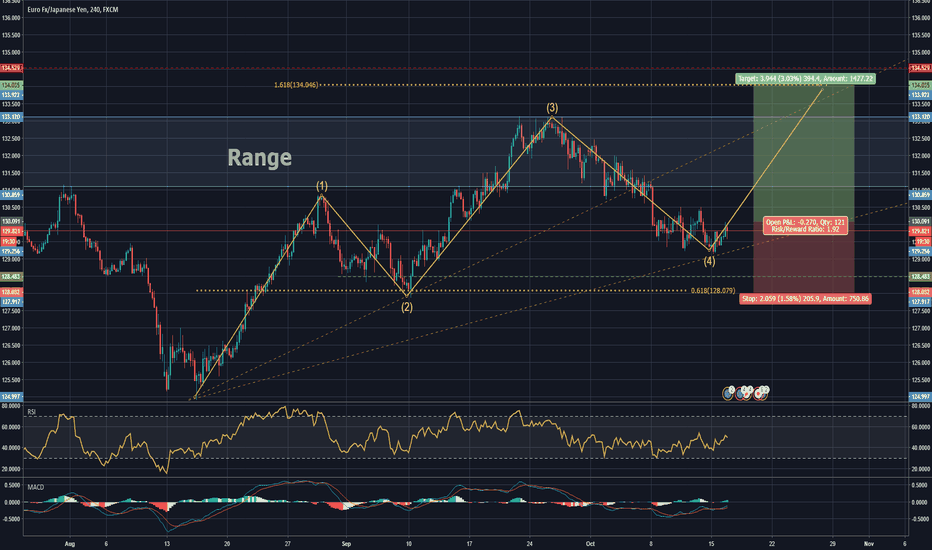 EURJPY: Let`s RIDE the last impuls-wave! Nice Buy-CHANCE!#SWING