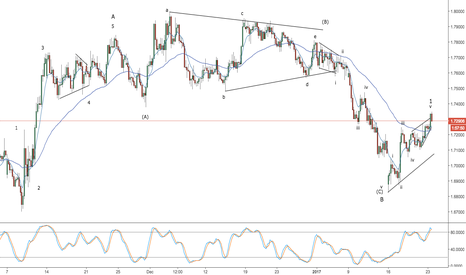 GBPNZD: gbpnzd - long to 1.8