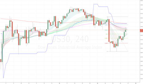 US30: Wall Street (US30) looking bearish on 4H