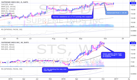 STS: STS on the radar w/ trendline breakout attempt