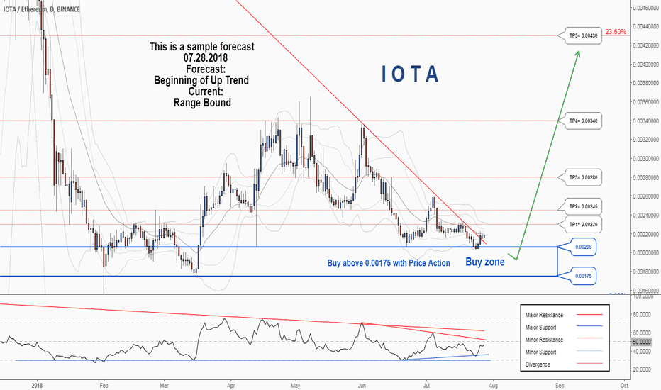 IOTAETH: There is an opportunity to buy in IOTAETH